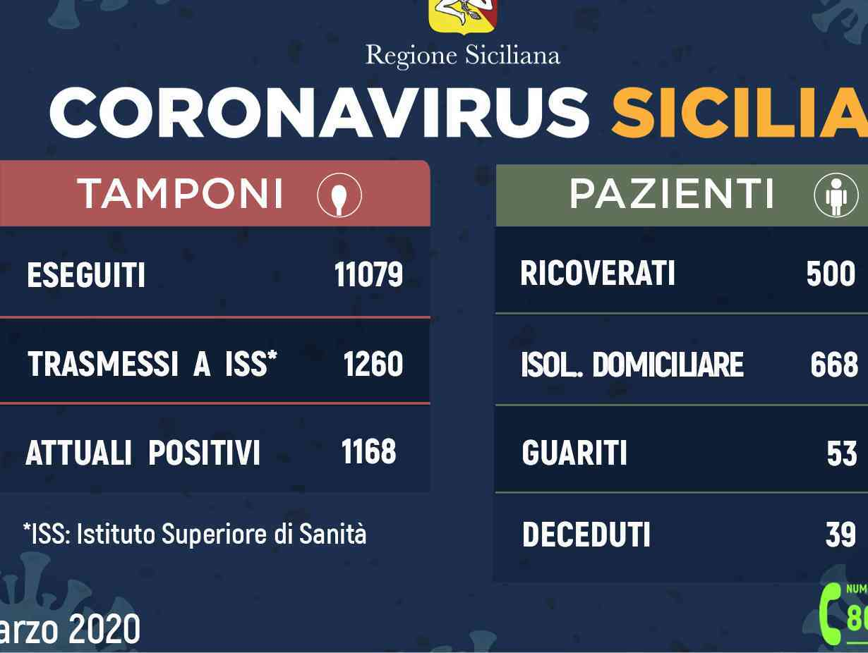 Immagine articolo: Situazione COVID19 in Sicilia. 7 casi in più rispetto a ieri. Rallenta il contagio