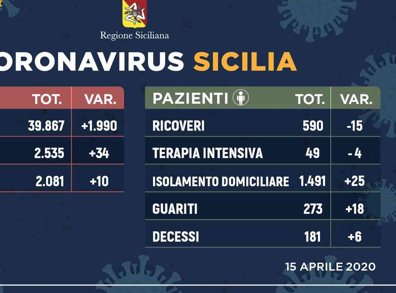 Immagine articolo: Contagi ancora in calo in Sicilia. Ecco la situazione ad oggi