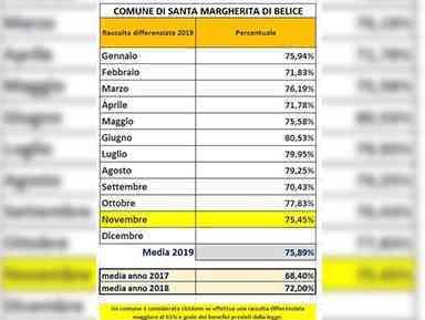 Immagine articolo: S. Margherita di B. dati della raccolta differenziata: novembre si attesta al 75,45% con un dato medio annuo pari a 75,89%