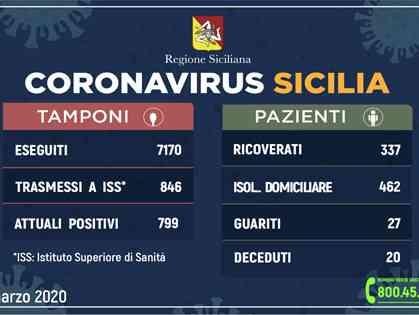 Immagine articolo: Situazione Coronavirus in Sicilia. Casi in aumento. Reso noto il bollettino odierno