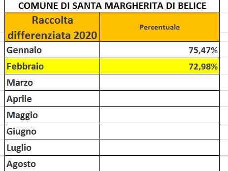 Immagine articolo: S.Margherita. Reso noto dato della raccolta differenziata: mese di febbraio al 72.98%
