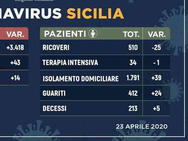 Immagine articolo: Coronavirus in Sicilia. Scendono ancora i contagi, aumentano i guariti