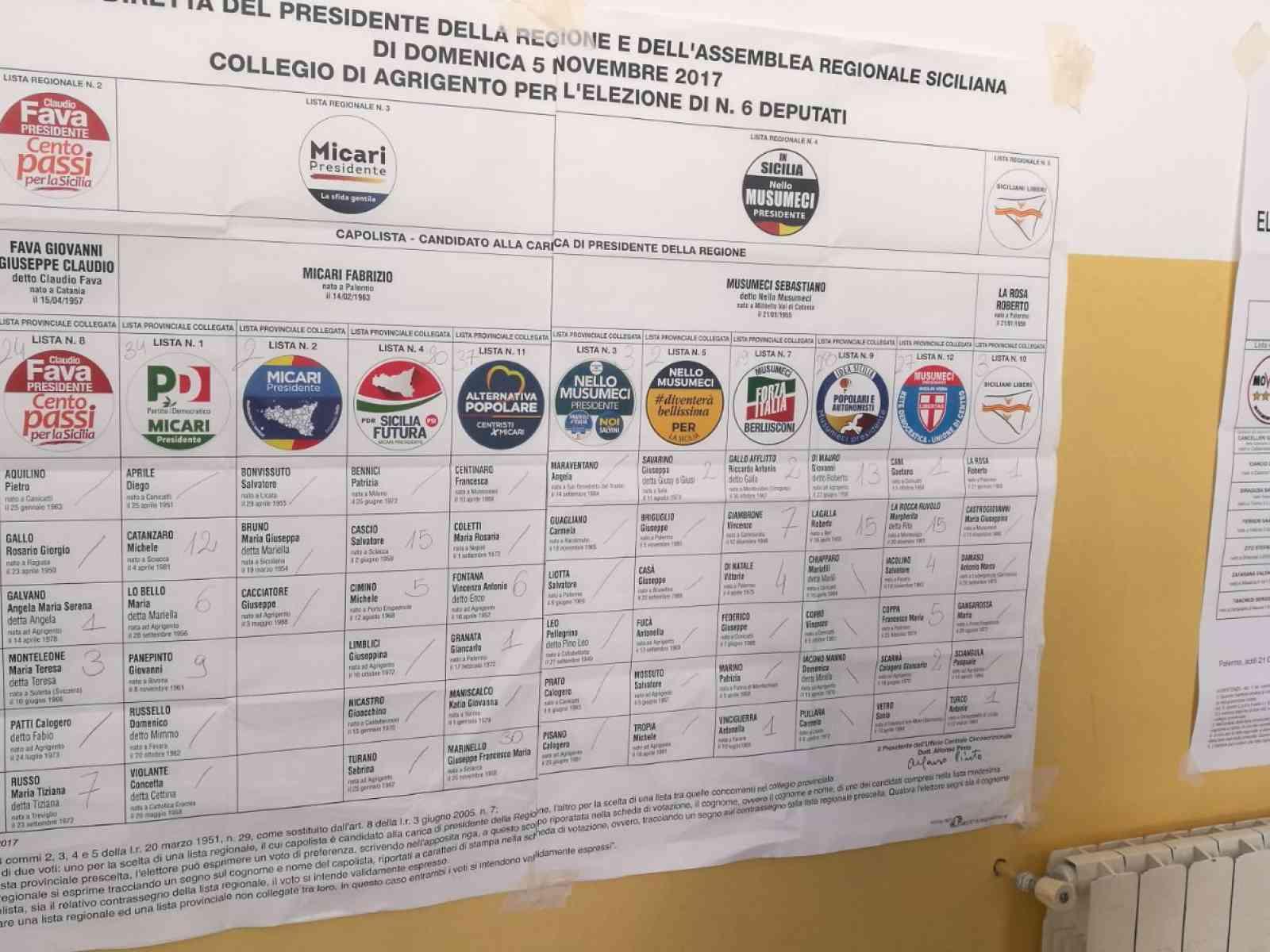 Elezioni Regionali. Come hanno votato i menfitani. Tutti i voti ai candidati