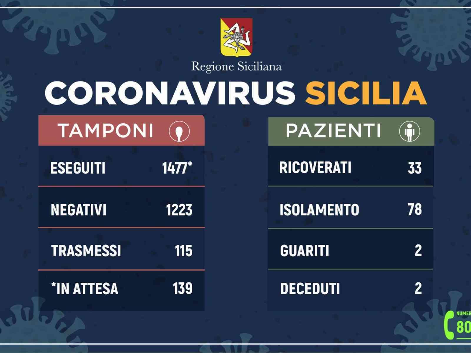 Immagine articolo: Registrati in Sicilia 115 casi positivi al coronavirus. Reso noto il bollettino odierno