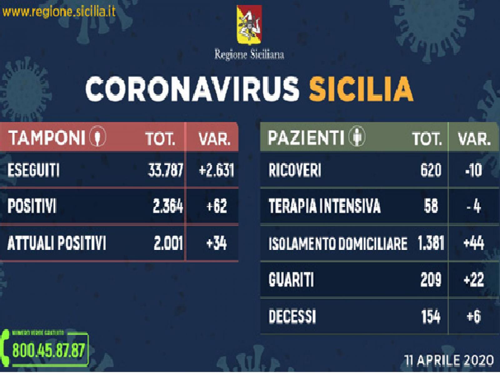 Immagine articolo: Bollettino Coronavirus in Sicilia. Ecco la situazione ad oggi 11 Aprile